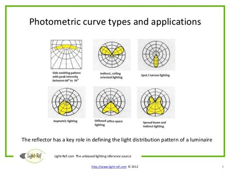 lighting pattern types types of lighting distribution patterns patterns kid