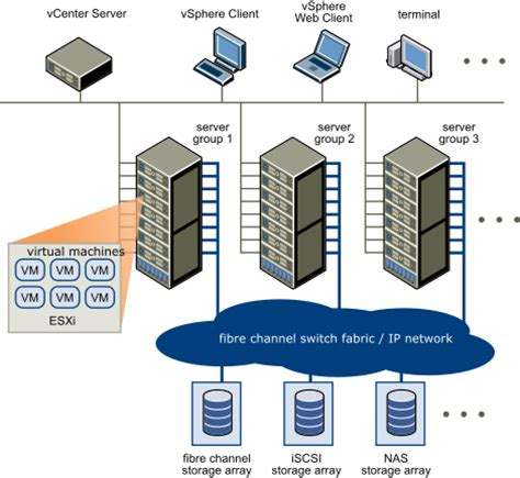 physical topology of vsphere datacenter