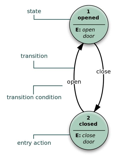 state diagram exle file finite state machine exle with comments svg