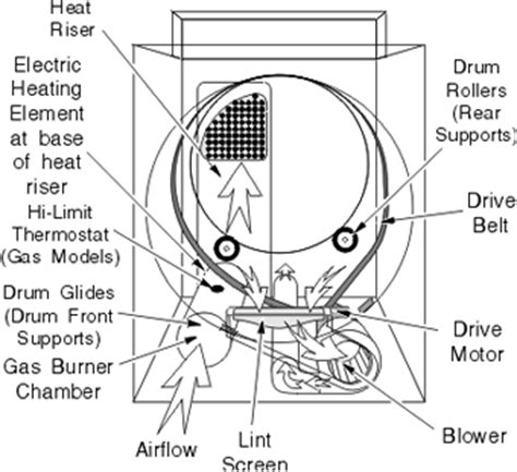Amana Clothes Dryer Troubleshooting Wiring Diagram For Speed Dryer Heating Element