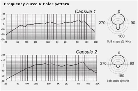 variables dynamic pattern mxl dx 2 dual capsule variable dynamic microphone
