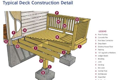 Patio Construction Guide by How To Build A Deck Projects To Try