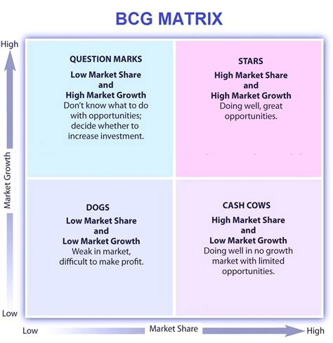 Bcg Matrix Tasko Consulting Boston Matrix Template
