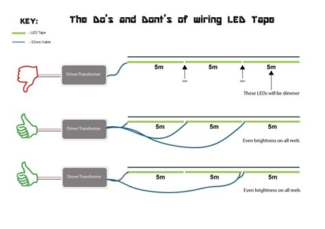 Strip Light Wiring Diagram Wiring Diagram And Schematic How To Install Led Light