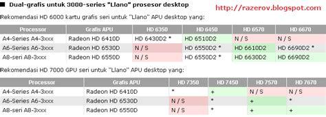 Vga Yang Cocok Untuk daftar kartu grafis vga yang cocok untuk amd dual graphic crossfire