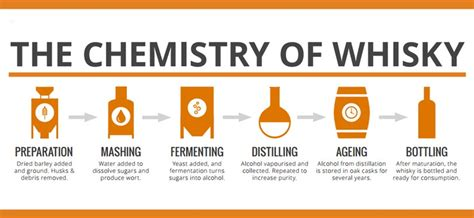 How To Make A L From A Whiskey Bottle by The Chemistry The Whisky We So Much
