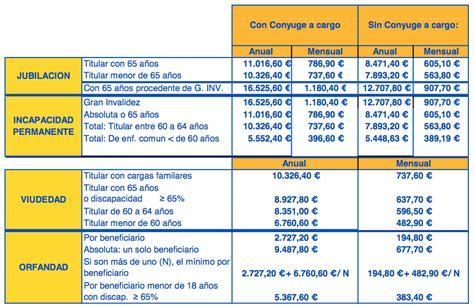 tabla para pagos de seguridad social tabla pensiones seguridad social 2016 tabla de cuotas de