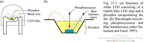 light emitting diodes wavelengths lightemittingdiodes org chapter 21