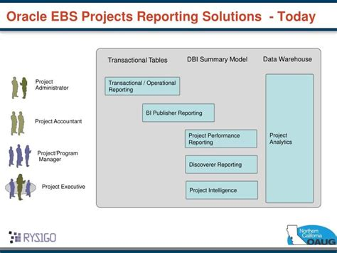 Oracle Projects by Ppt Project Analytics And Project Reporting Beyond Oracle Projects Family Pack M Powerpoint
