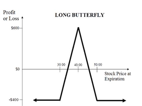 butterfly spread payoff diagram neutral calendar spread explained option trading