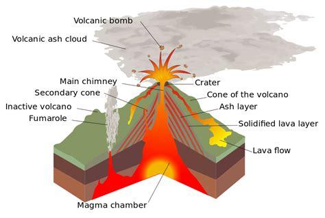 Serre De Forçage by Ficheiro Structure Volcano En Svg Wikip 233 Dia A