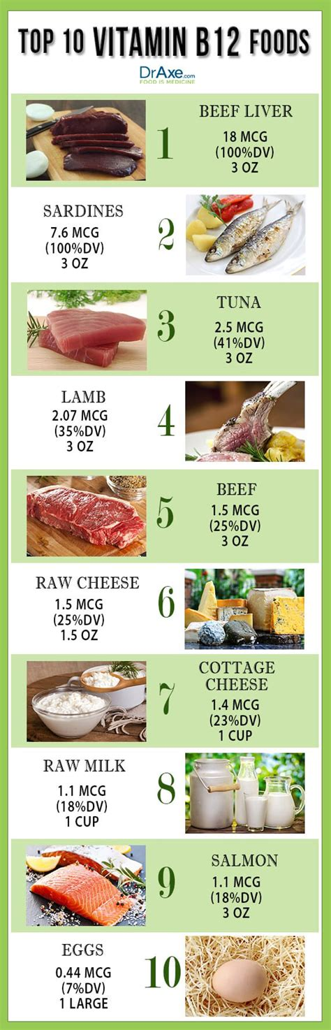 best vitamin b top 10 vitamin b12 foods draxe