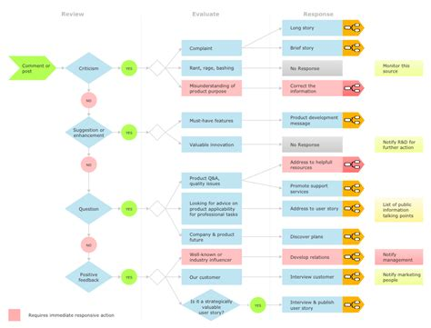 media flowchart template social media response solution conceptdraw
