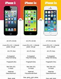 Image result for compare iphone 5 5c 5s