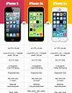 Image result for iPhone 5 5C 5S Comparison