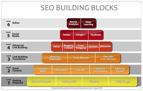Seo Explanation 1 by White Hat Seo 101 Infographic With Explanation Michael