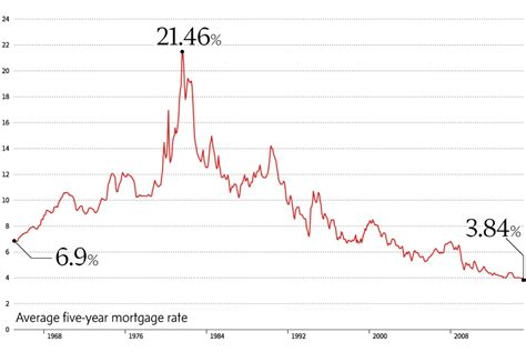 house mortgage rates canada remember when what have we learned from the 1980s and that 21 interest rate the