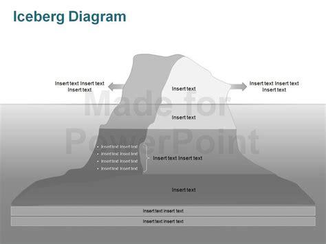 Iceberg Model Editable Powerpoint Slides Iceberg Powerpoint Template