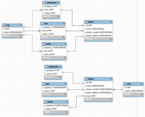 layout db update entity relationship onetomany with parent database