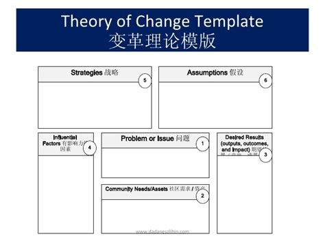 design of a toc theory of change template