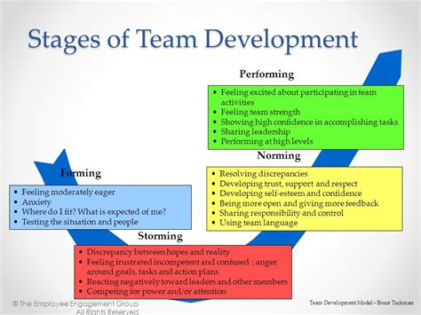 Team Development Moving Teams To High Performance Ppt