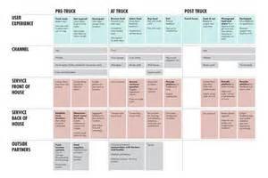 blueprint design app 17 best images about service blueprint on pinterest the