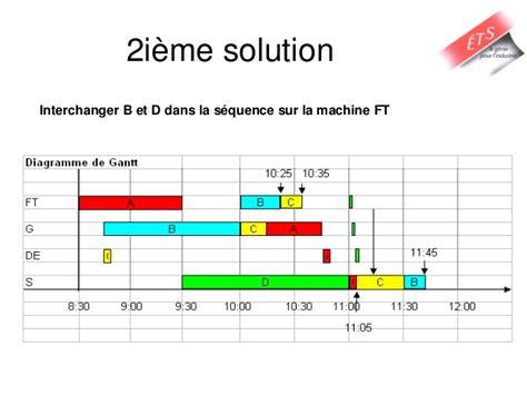 gantt chart latex tutorial diagramme de gantt ordonnancement images how to guide