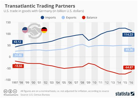 Bmw Price In Germany Vs Us by Chart America S Transatlantic Trade With Germany Statista