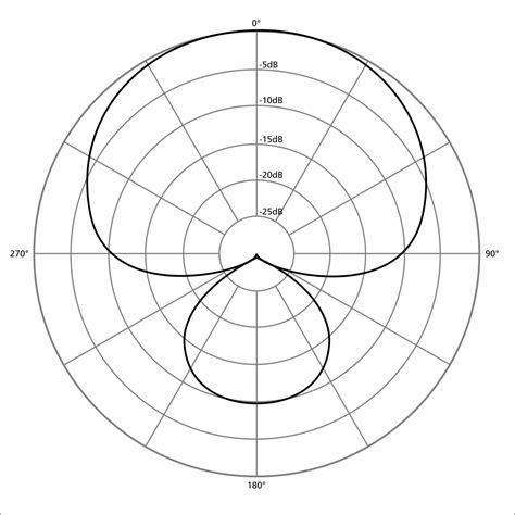 svg pattern external file file polar pattern supercardioid svg wikipedia