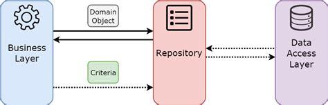 repository pattern antipattern из песочницы entityframework анти паттерн repository