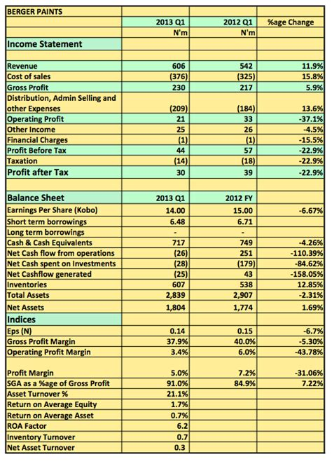 analysis of results of companies on the stock exchange investment 4 nigeria