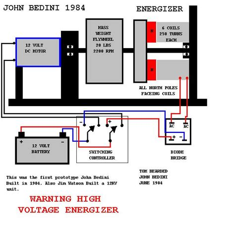 bedini s free energy generator