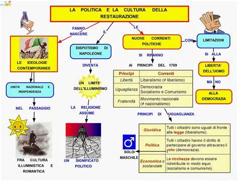 mappa concettuale illuminismo mappa concettuale restaurazione politica e cultura