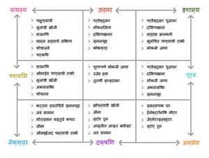 Principles Of Kitchen Design img
