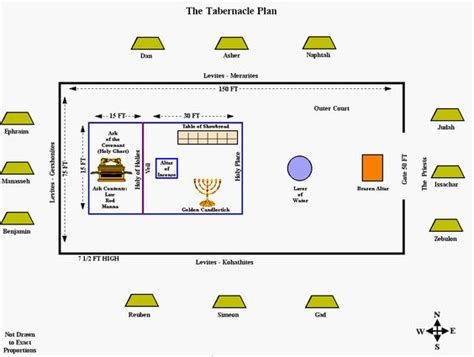 testament tabernacle diagram search and furniture on