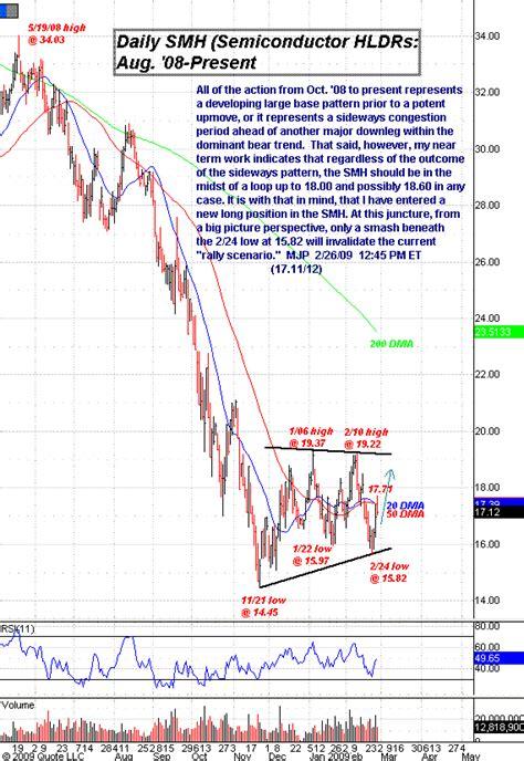 pattern day trader uk bullish pattern for semiconductors smh etf the market
