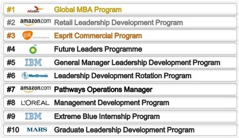 Best Global Mba Brands by Qs Global Workplace Which Mba Employers Run The Best