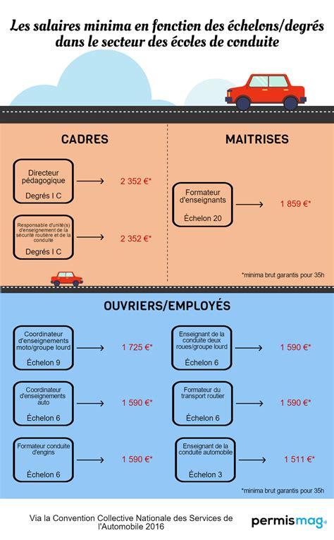 salaire minima de la metallurgie 2016 salaires minima 2016 permis mag