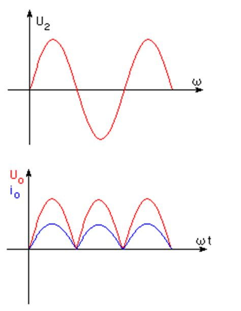 define diode rectifier how does rectifier diode work definition and conctruction