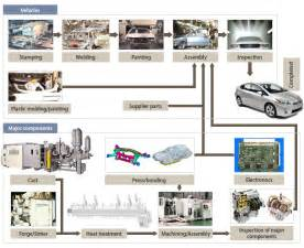 Automobile Tire Manufacturing Process Toyota Motor Corporation Global Website 75 Years Of