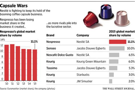 Trouble Brewing for Nestlé in Coffee Pod Market   WSJ