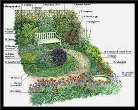 Formal Garden Layout Herb Garden Design Ideas For Beginners Outdoor Living Ideas