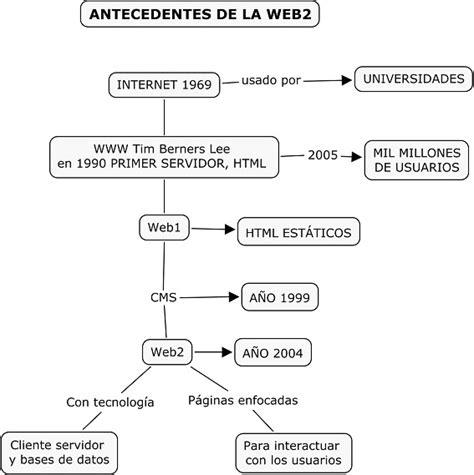 imágenes mitológicas e históricas del tiempo bitacora de aprendizaje antecedentes del internet