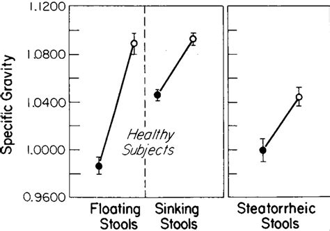 Floating Or Sinking Stools by Floating Stools Flatus Versus Nejm