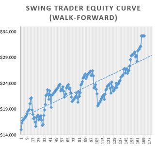 swing trade futures swing trading strategy futures swing trading system