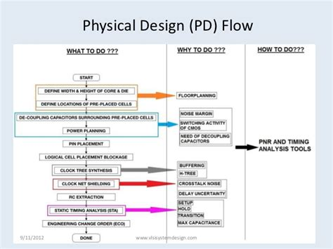 physical design tools ic layout software vlsi physical design flow http www vlsisystemdesign com