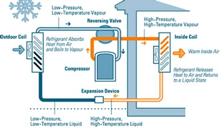 Saving on Energy Costs   Heat Pumps and Condos   HighGate