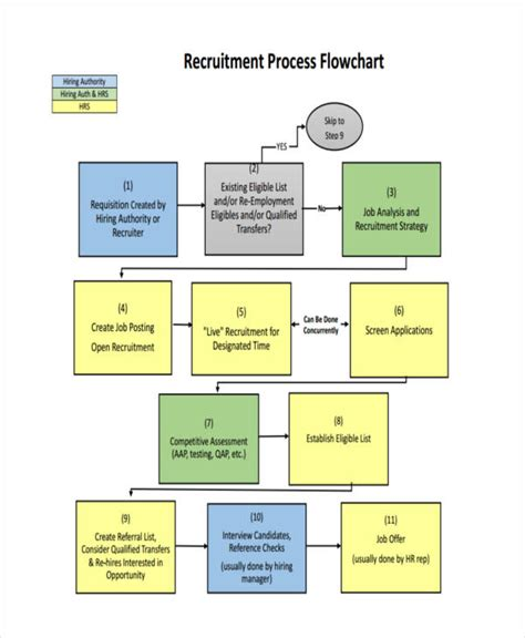recruitment process flowchart recruiting process flow chart www imgkid the image
