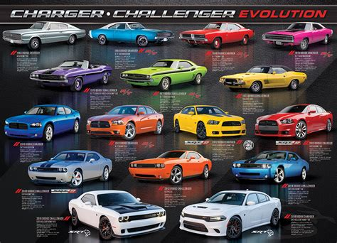 dodge charger challenger evolution jigsaw puzzle