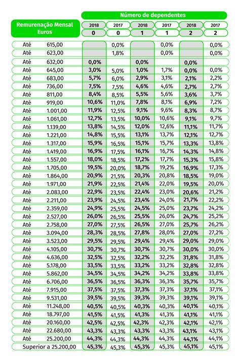 tabela de irs para 2016 j 225 foram publicadas as tabelas de reten 231 227 o na fonte do irs